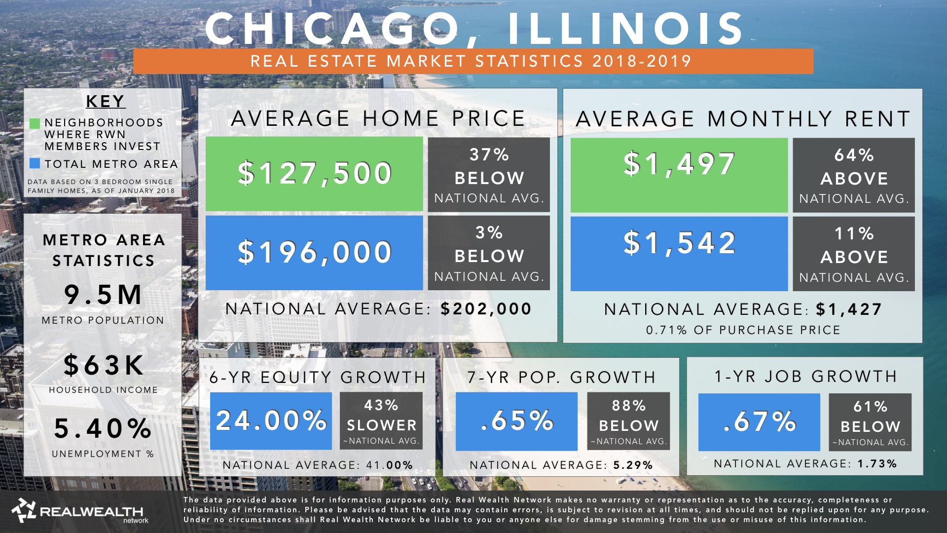 chicago real estate forecast 2019